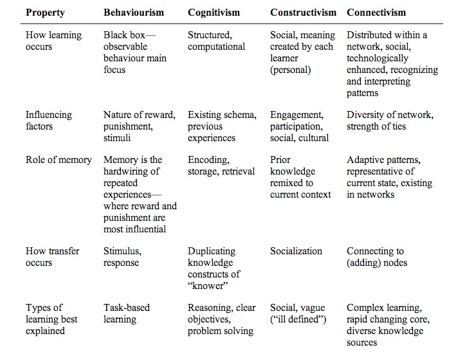 comparison of learning theories Difference between behavioral psychology and cognitive psychology overview for sixty years, the contrasting philosophies of behavioral psychology and cognitive psychology have vied for the soul of psychology.