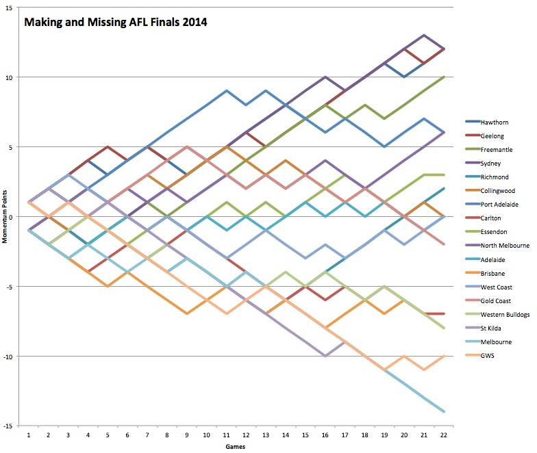 Table 01 AFL 2014