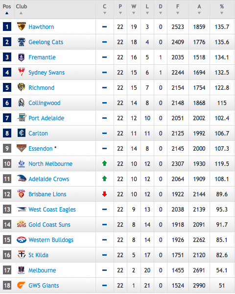 afl ladder - photo #8